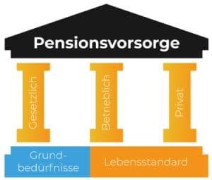 3 Säulen der österreichischen Pensionsvorsorge